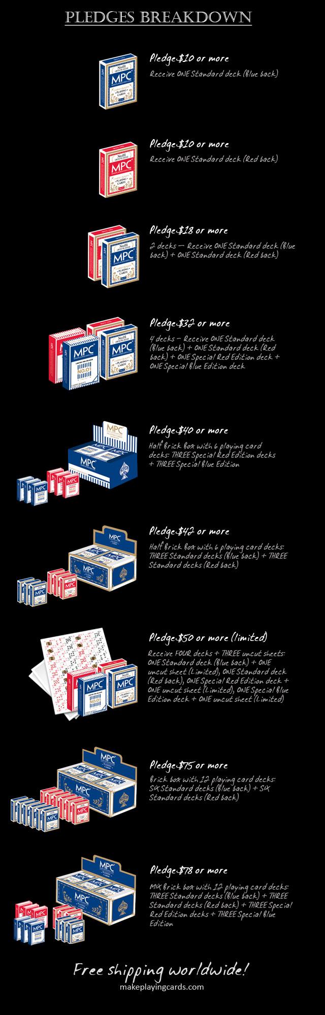 kickstarter playing cards Pledges breakdown