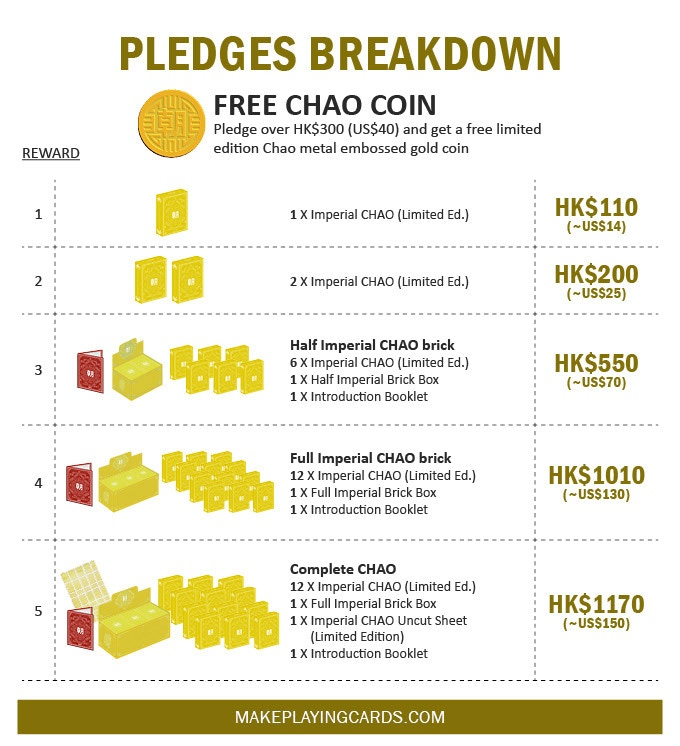 CHAO pledges